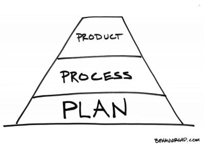 plan process product Rcihards