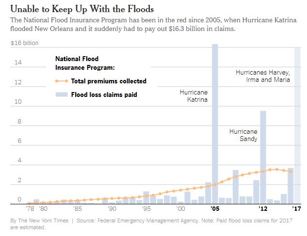 flood chart